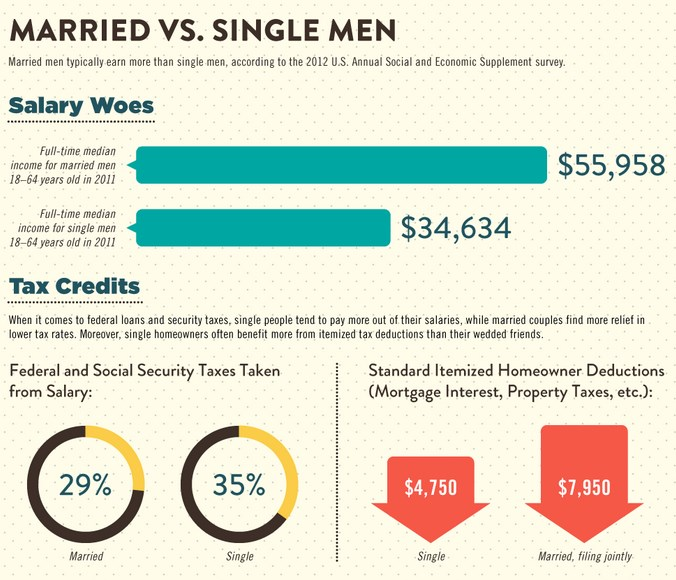 Single-Man-vs.-Married-Man-1